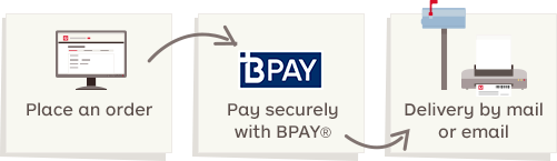 Process diagram detailing the 3 steps to send money safely: 1. place an order online; 2. pay securely with BPAY; 3. get the money order delivered by mail or email