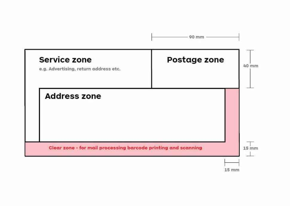 process diagram detailing the various envelope zone allocations link to text alternative below
