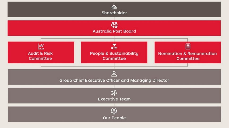 Diagram of the Corporate Governance Statement framework: