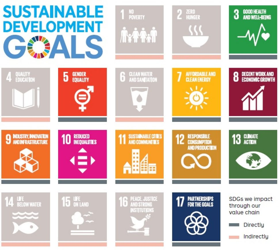 "Poster with heading ""Sustainable Development Goals"" and 3 rows below the heading. Each row has 6 different coloured squares with decorative illustration representing the corresponding goal.↵Row 1:↵1. No poverty (illustration of group of diverse people) - shaded to show that we indirectly impact this goal↵2. Zero hunger (illustration of a bowl of soup) - shaded to show that we indirectly impact this goal↵3. Good health and well-being (illustration of heart rate)↵4. Quality education (illustration of book and pen) - shaded to show that we indirectly impact this goal↵5. Gender equality (illustration of male and female symbol as one with an equal sign)↵6. Clean water and sanitation (illustration of glass of water) - shaded to show that we indirectly impact this goal↵Row 2:↵7. Affordable and clean energy (illustration of power symbol)↵8. Decent work and economic growth (illustration of growth chart going up)↵9. Industry, innovation and infrastructure (illustration of building blocks)↵10. Reduced inequalities (illustration of equal sign within square pointing in 4 directions)↵11. Sustainable cities and communities (illustration of cityscape)↵12. Responsible consumption and production (illustration of figure 8 loop)↵Row 3:↵13. Climate action (illustration of globe)↵14. Life below water (illustration of fish) - shaded to show that we indirectly impact this goal↵15. Life on land (illustration of tree and birds) - shaded to show that we indirectly impact this goal↵16. Peace, justice and strong institutions (illustration of dove with olive branch in its beak perched on a gavel) - shaded to show that we indirectly impact this goal↵17. Partnerships for the goals (illustration of 5 rings joined together in a circle)"
